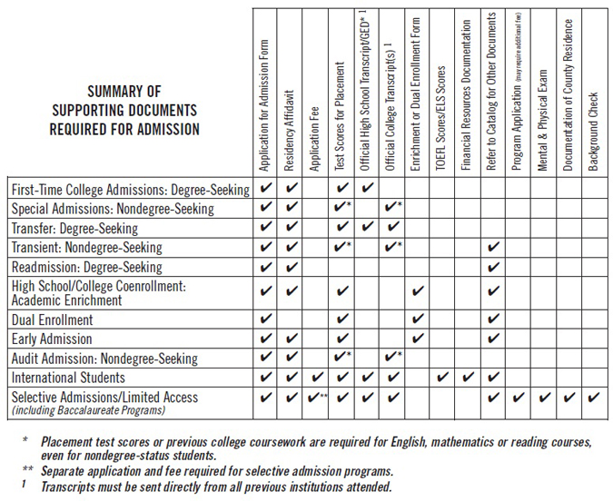 Summary of Supporting Documents Required for Admission
